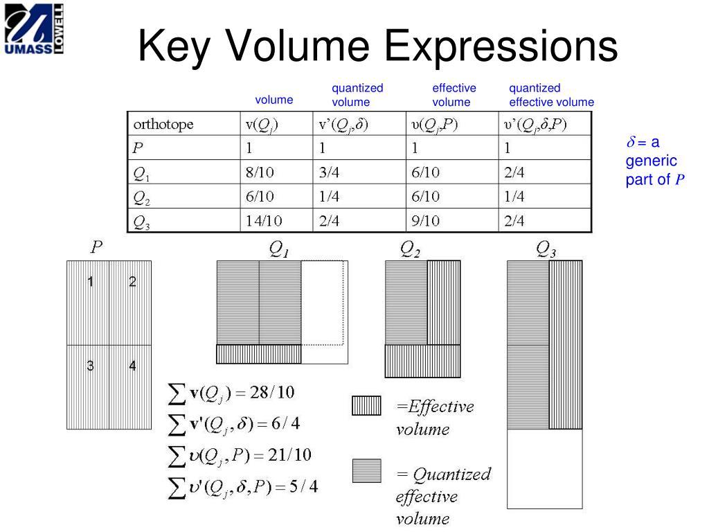 Key Volume Expressions