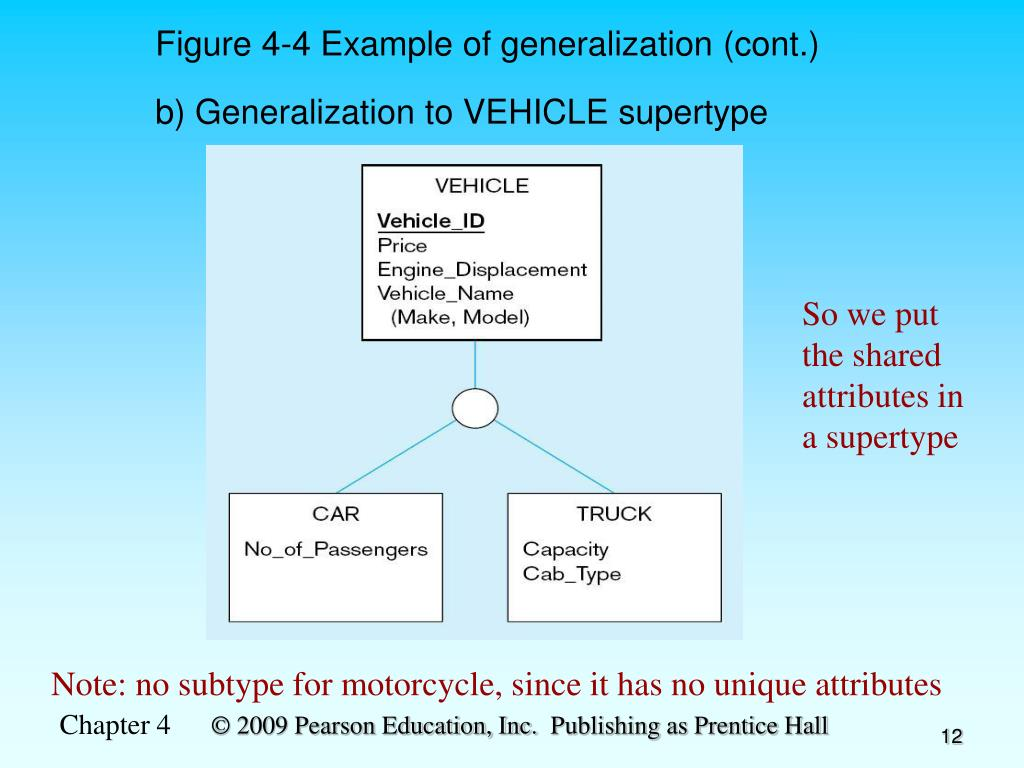 Figure 4-4 Example of generalization (cont.)