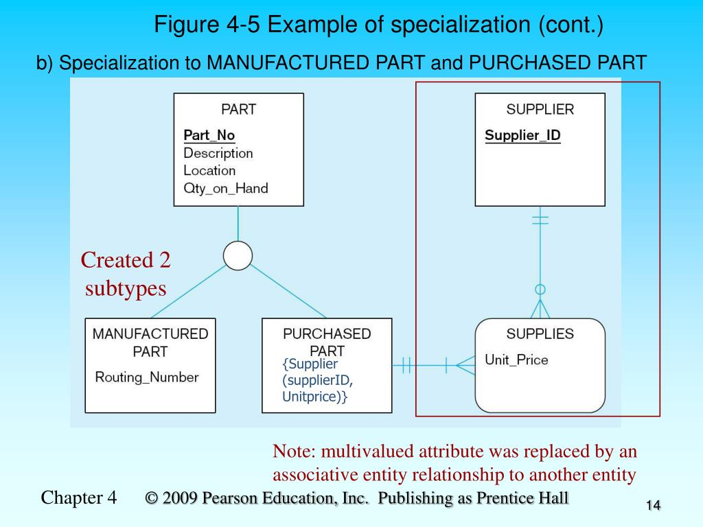 Note: multivalued attribute was replaced by an associative entity relationship to another entity