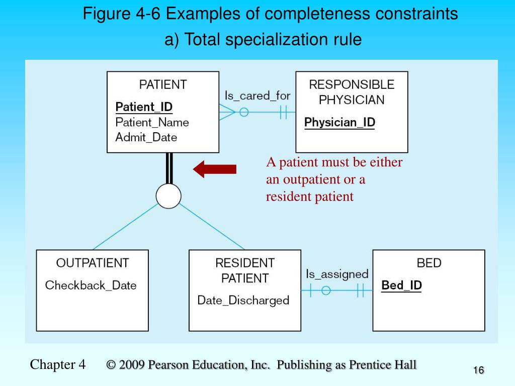 Figure 4-6 Examples of completeness constraints