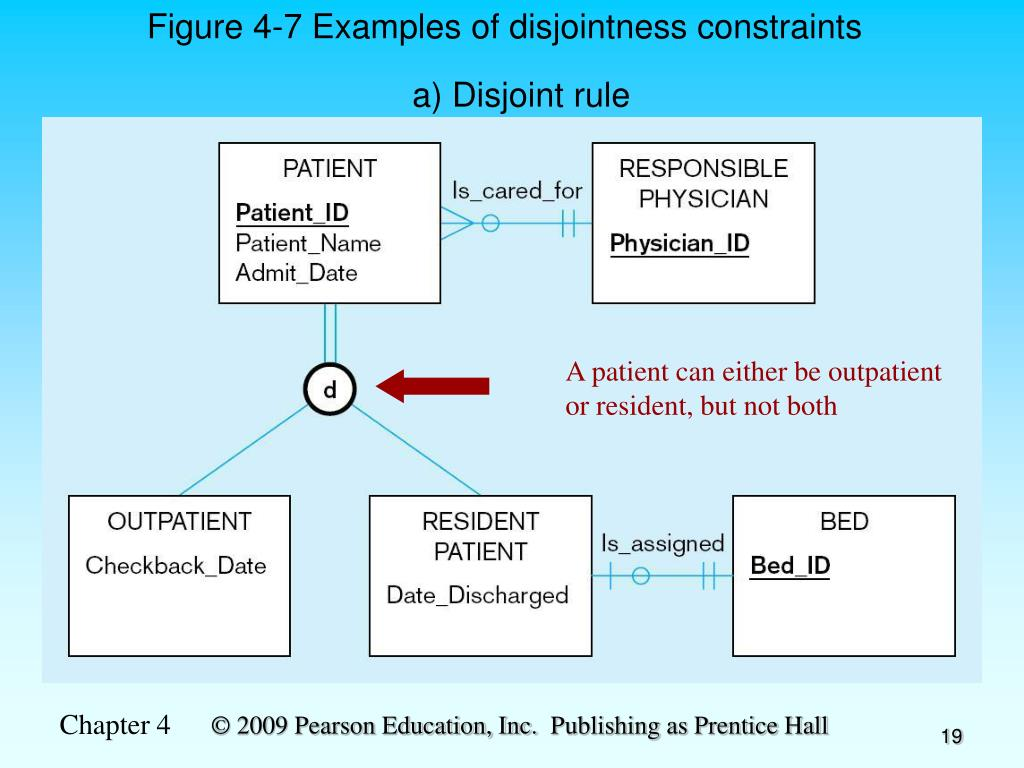 Figure 4-7 Examples of disjointness constraints