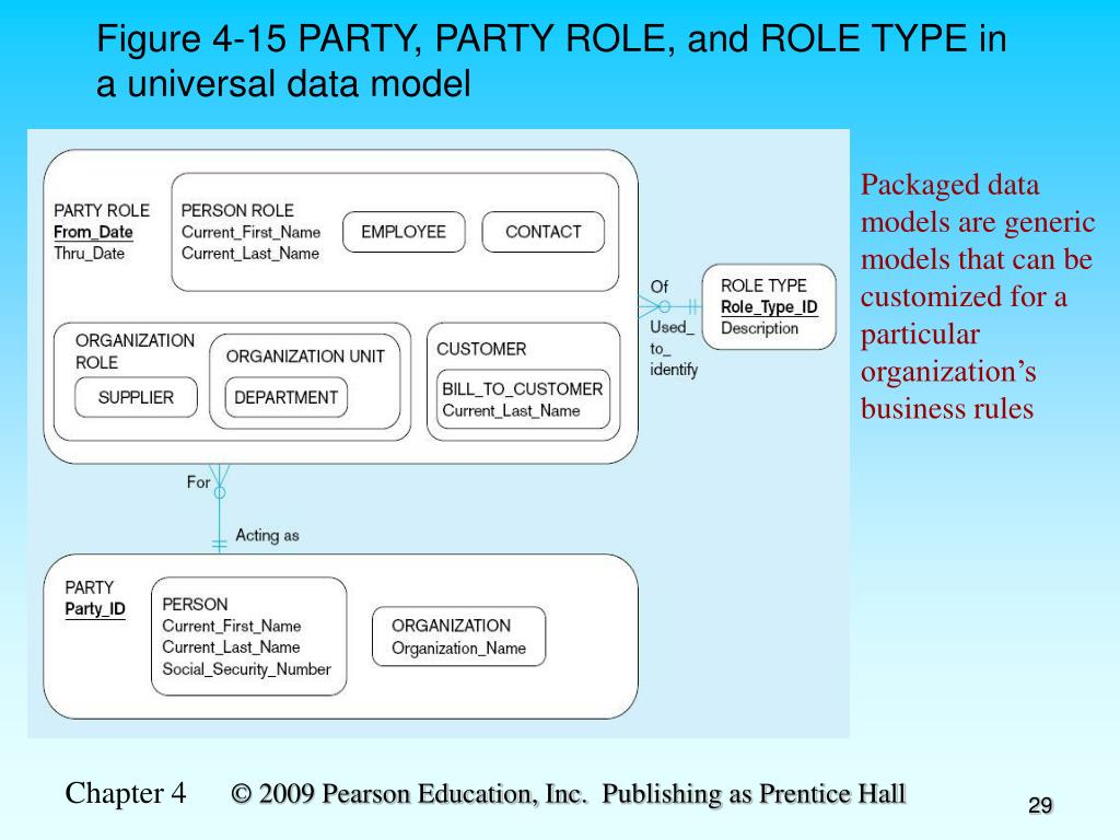 Figure 4-15 PARTY, PARTY ROLE, and ROLE TYPE in a universal data model