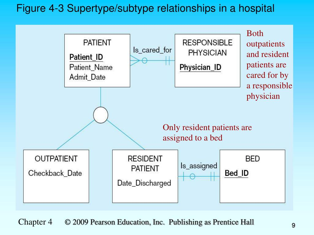 Figure 4-3 Supertype/subtype relationships in a hospital