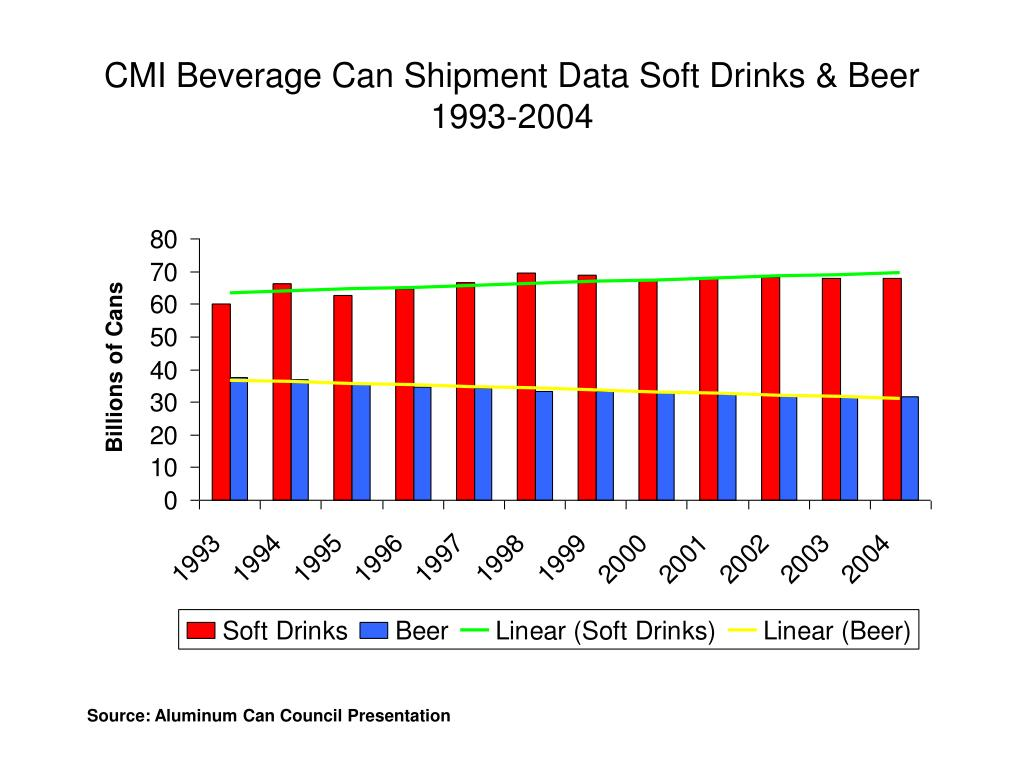 CMI Beverage Can Shipment Data Soft Drinks & Beer 1993-2004