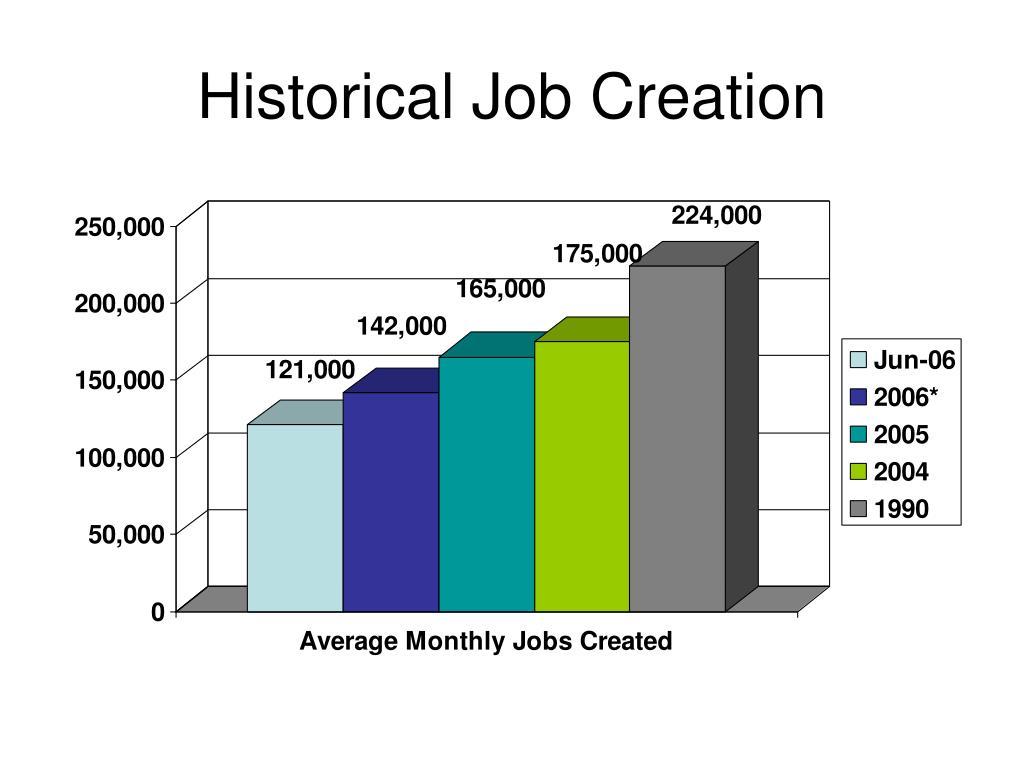 Historical Job Creation