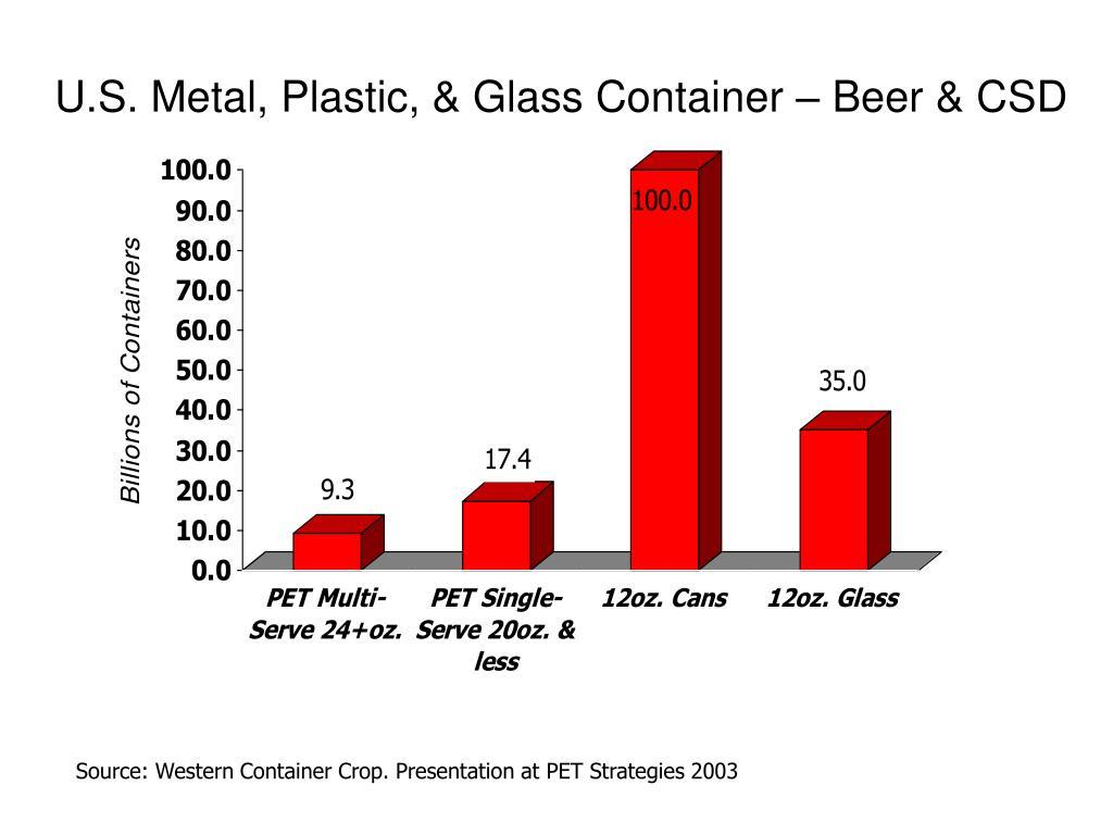 U.S. Metal, Plastic, & Glass Container – Beer & CSD