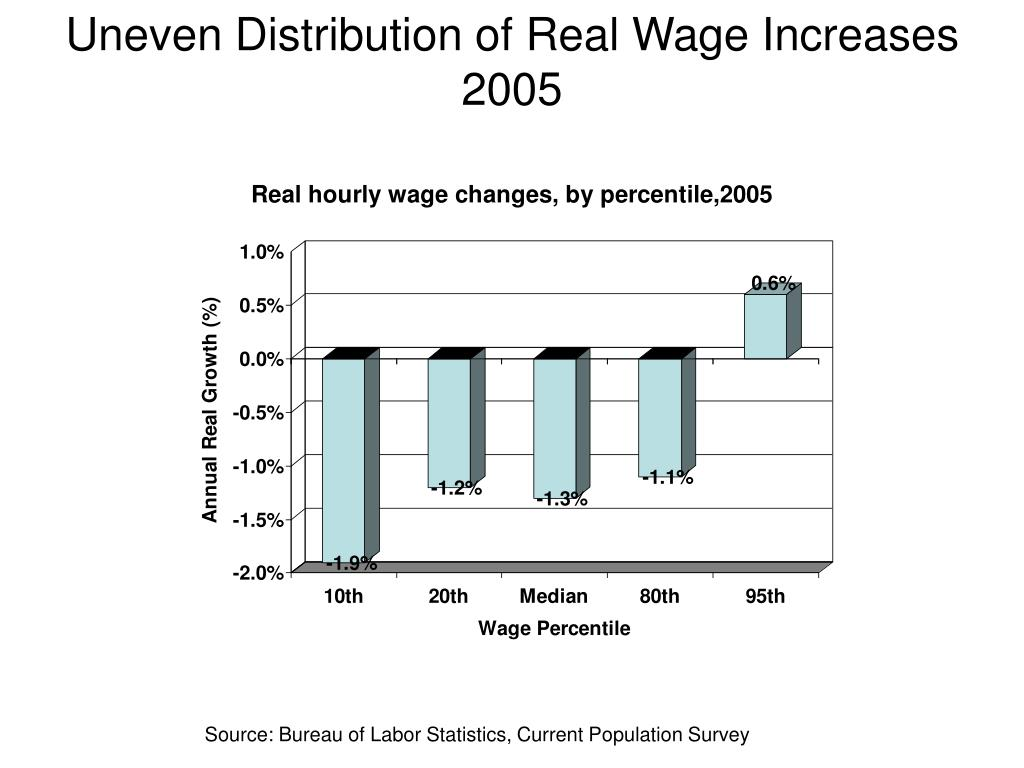 Uneven Distribution of Real Wage Increases 2005