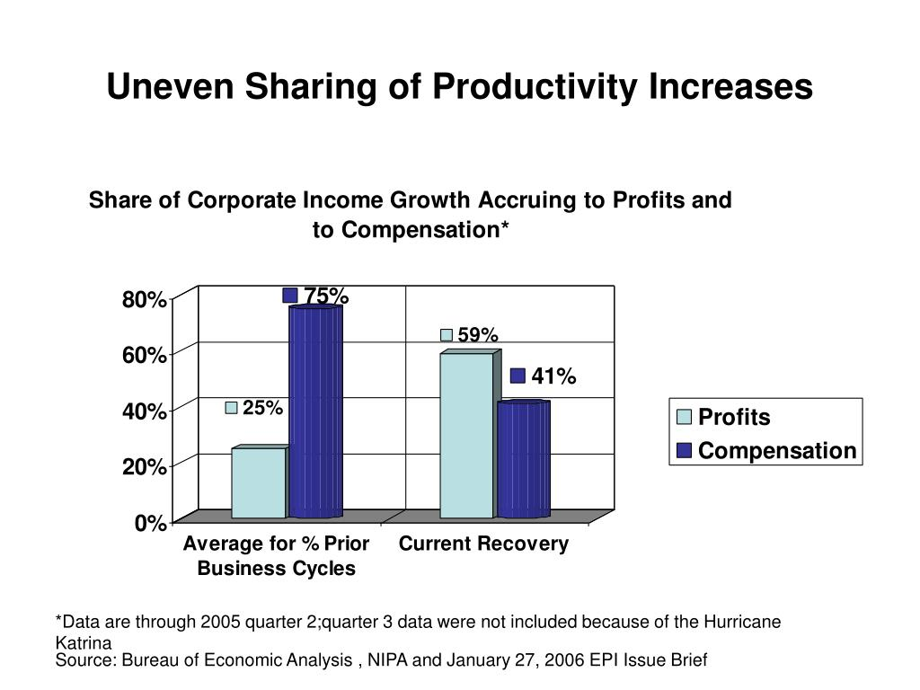 Uneven Sharing of Productivity Increases