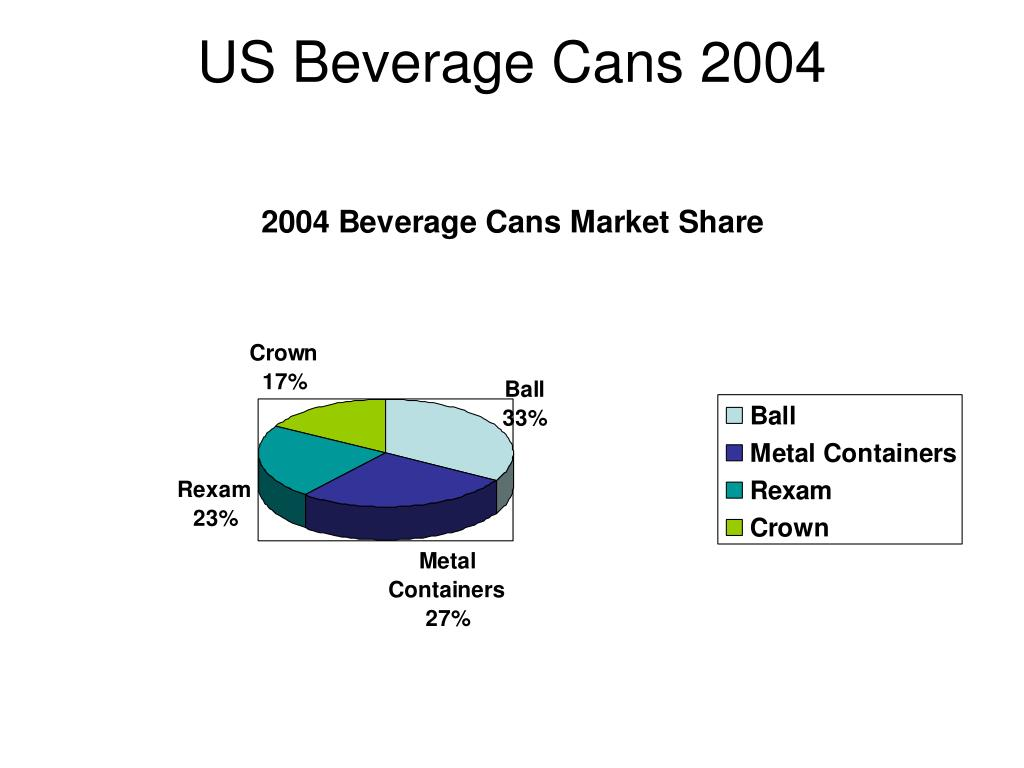 US Beverage Cans 2004