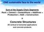 one sustainable face to the world