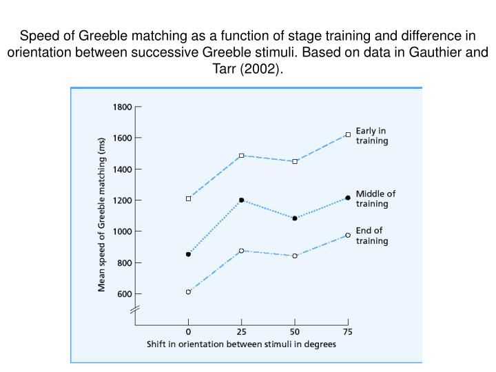 Speed of Greeble matching as a function of stage training and difference in orientation between successive Greeble stimuli. Based on data in Gauthier and Tarr (2002).