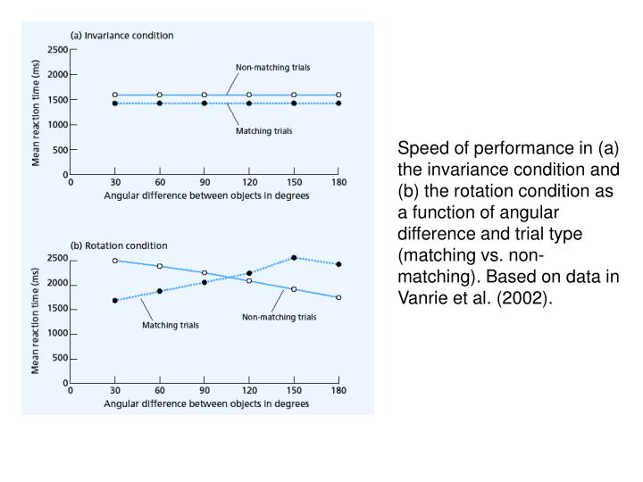 Speed of performance in (a) the invariance condition and (b) the rotation condition as a function of angular difference and trial type (matching vs. non-matching). Based on data in Vanrie et al. (2002).