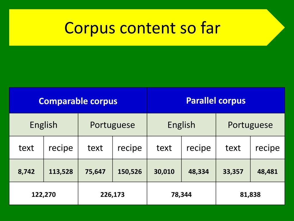 Corpus content so far