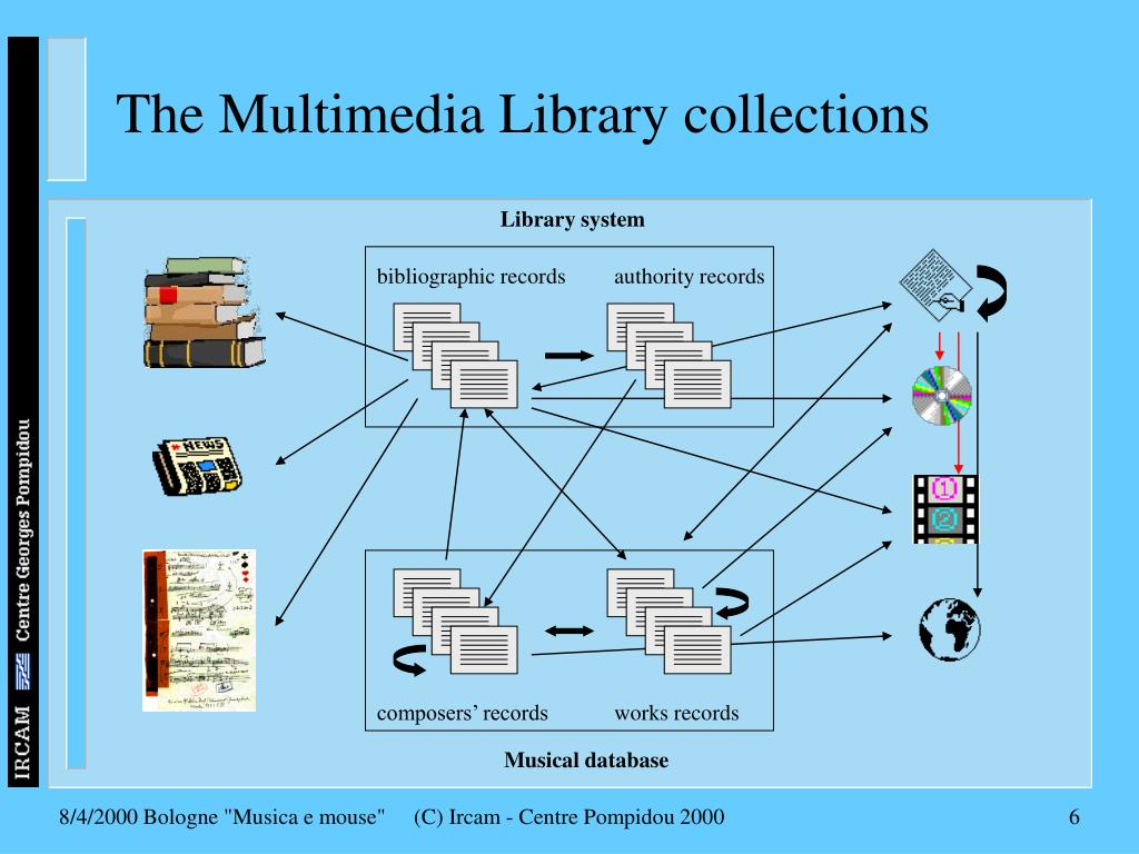 The Multimedia Library collections