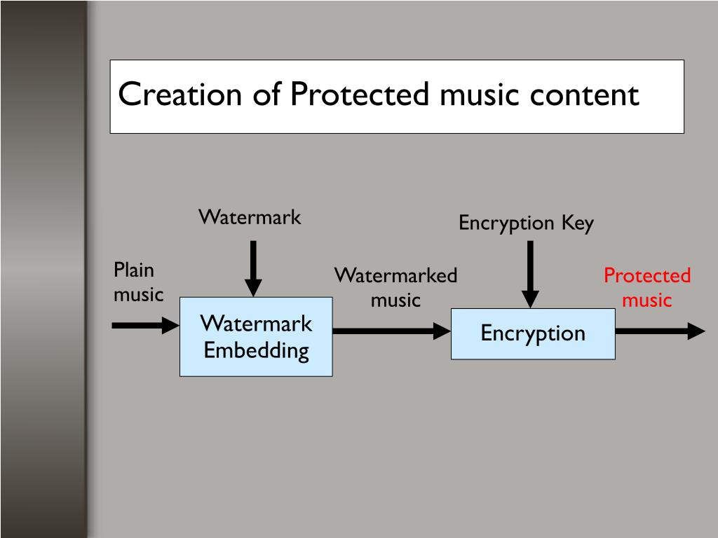 Creation of Protected music content