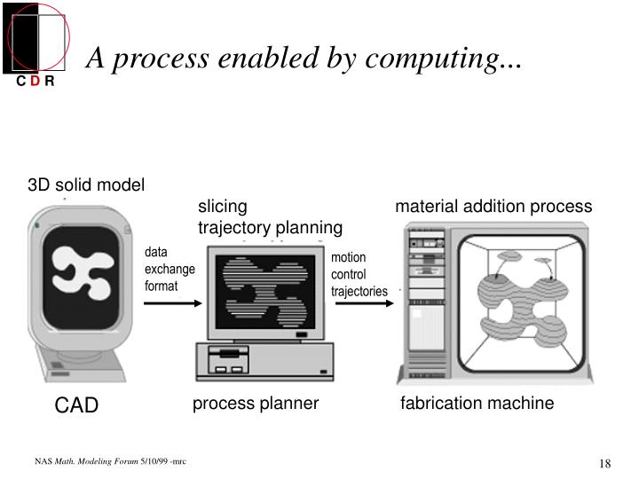 A process enabled by computing...