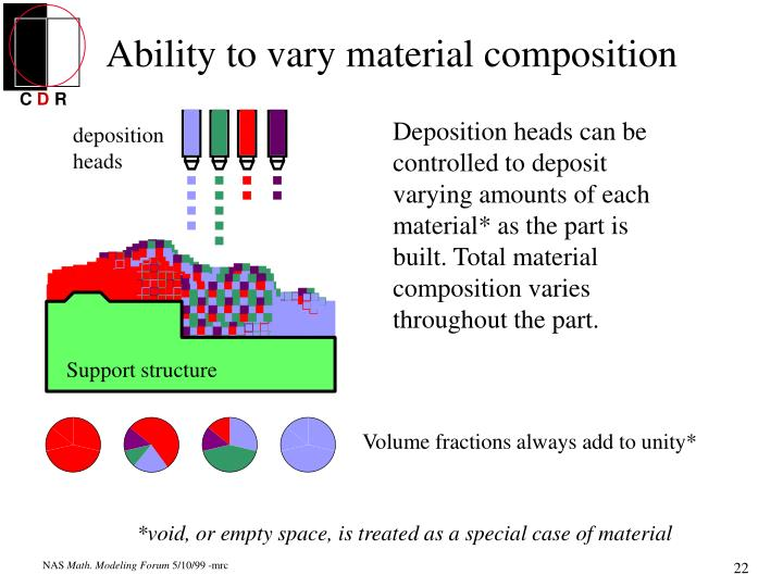 Ability to vary material composition