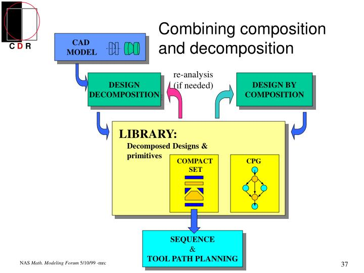 Combining composition and decomposition