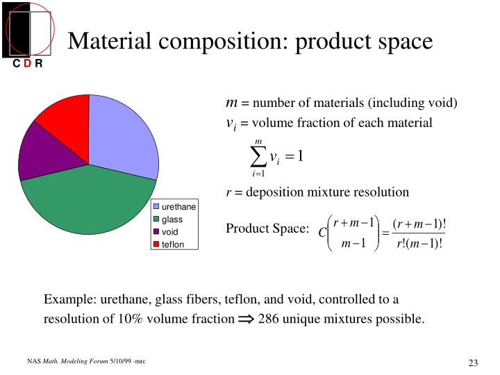 Material composition: product space
