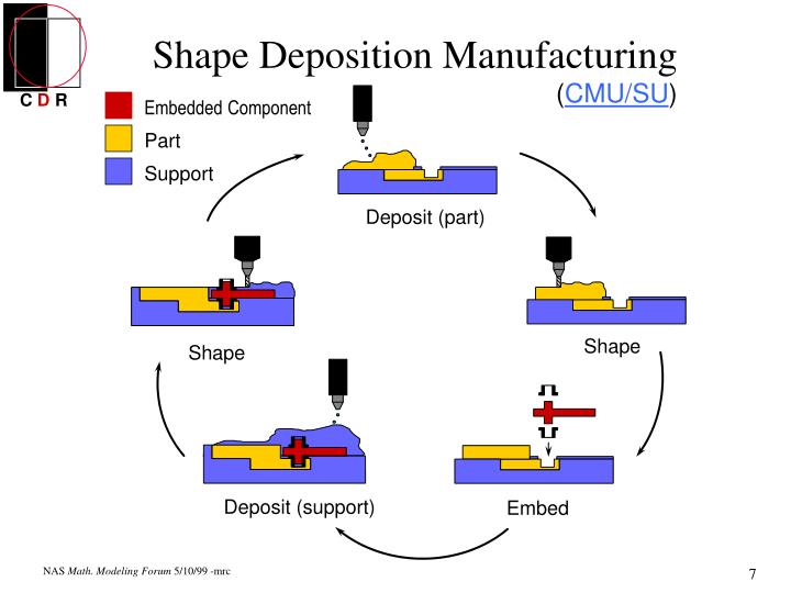 Shape Deposition Manufacturing