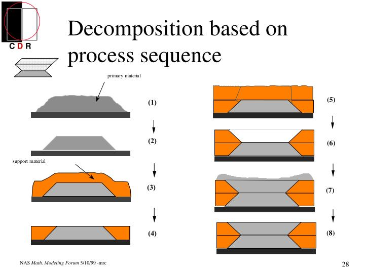 Decomposition based on process sequence