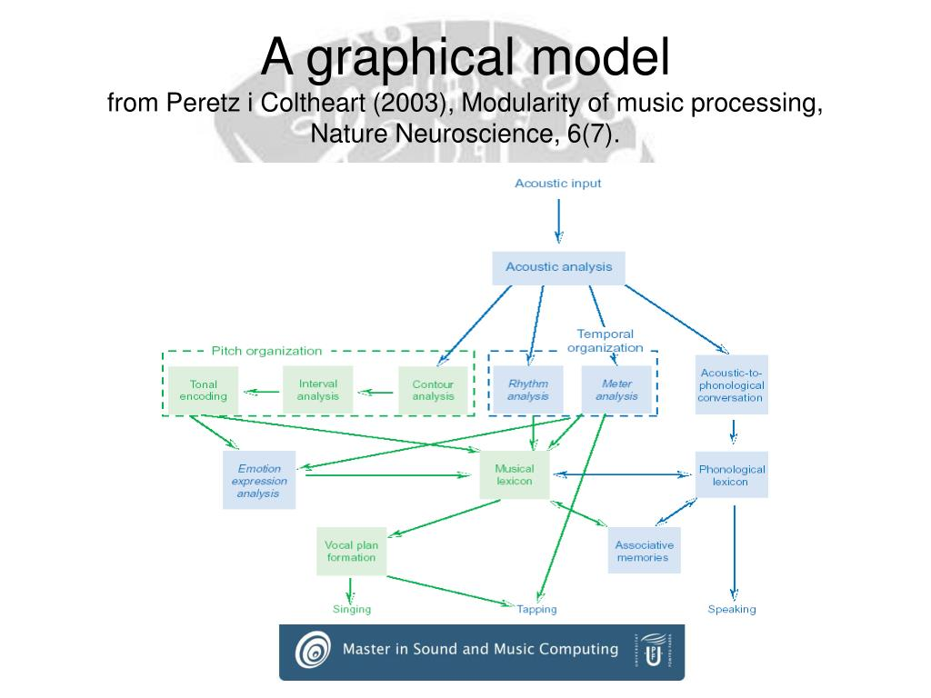 A graphical model