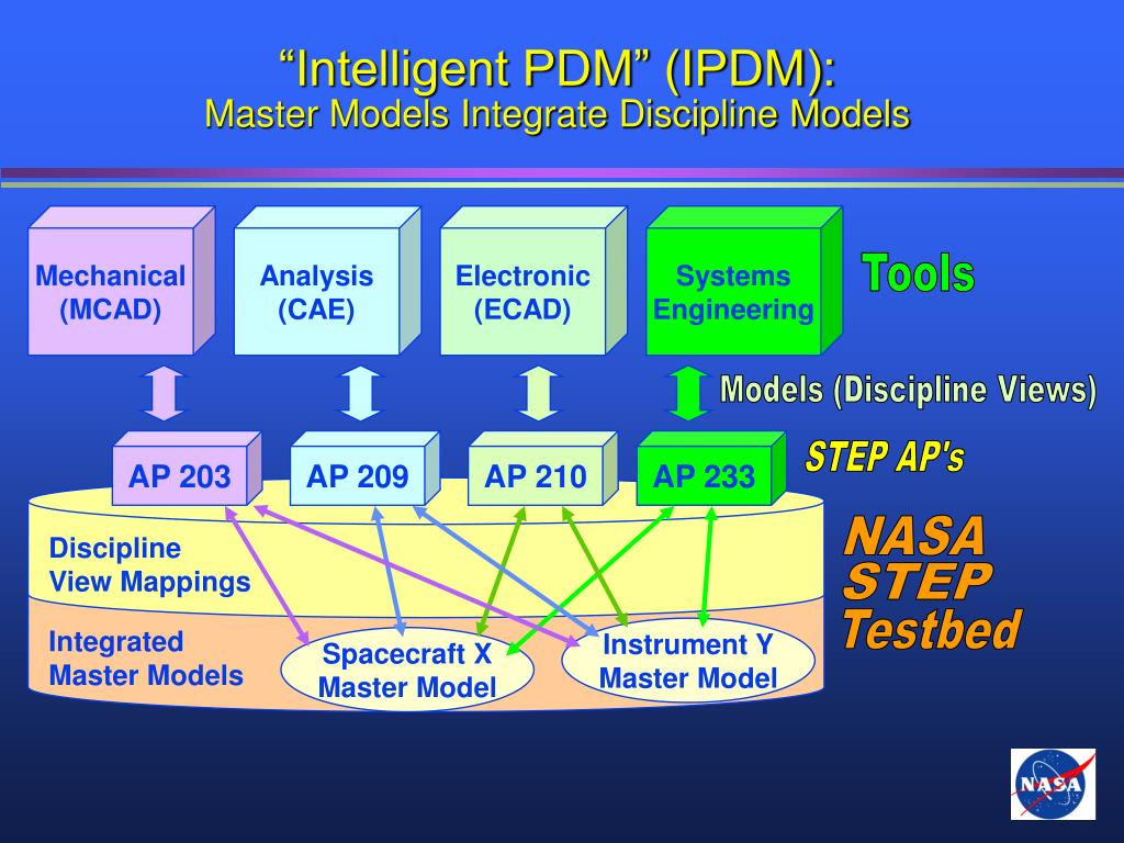"""Intelligent PDM"" (IPDM):"