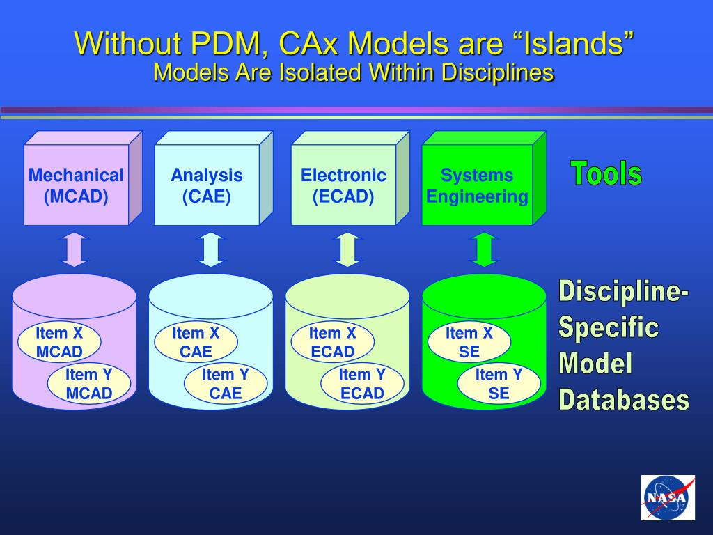 "Without PDM, CAx Models are ""Islands"""
