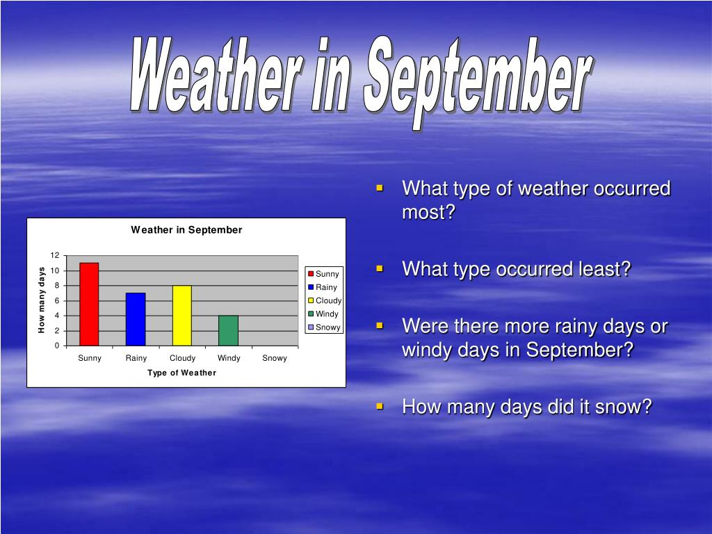 Weather in September