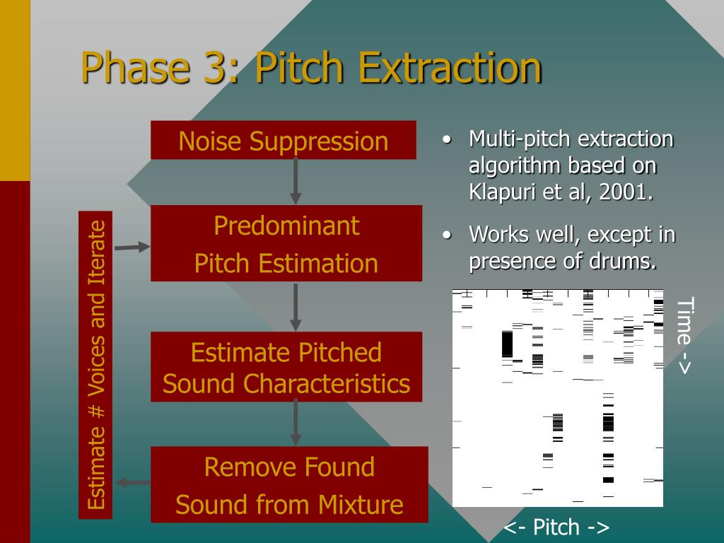 Phase 3: Pitch Extraction