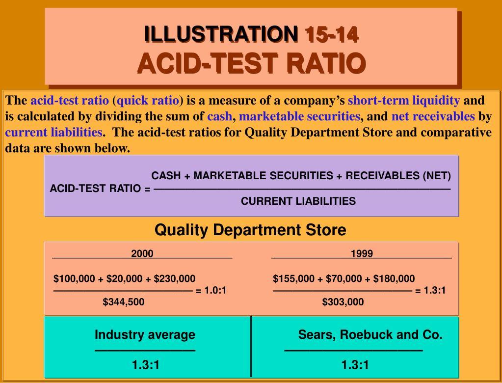 CASH + MARKETABLE SECURITIES + RECEIVABLES (NET) ACID-TEST RATIO = ————————————————————————————                                                                                                                                                                                                                                                                                 CURRENT LIABILITIES