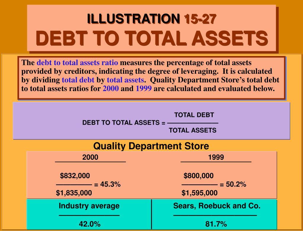 TOTAL DEBT                                                                            DEBT TO TOTAL ASSETS = ————————                                                                                                                                                                                                                                                                                 TOTAL ASSETS