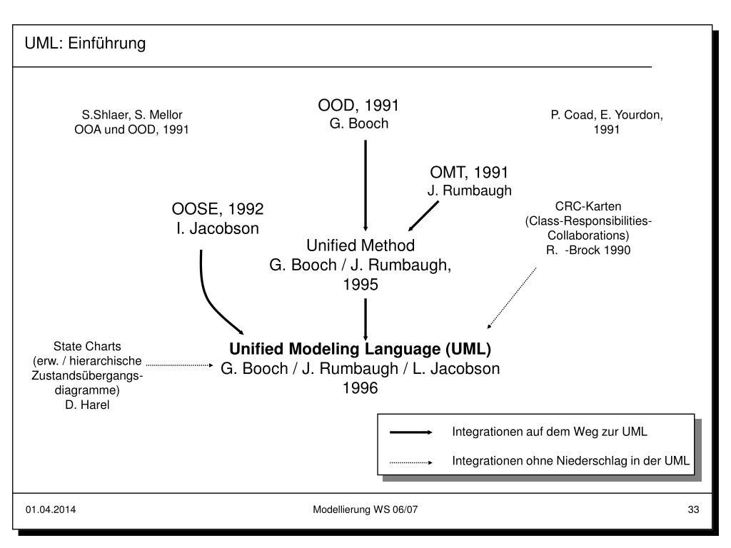 UML: Einführung