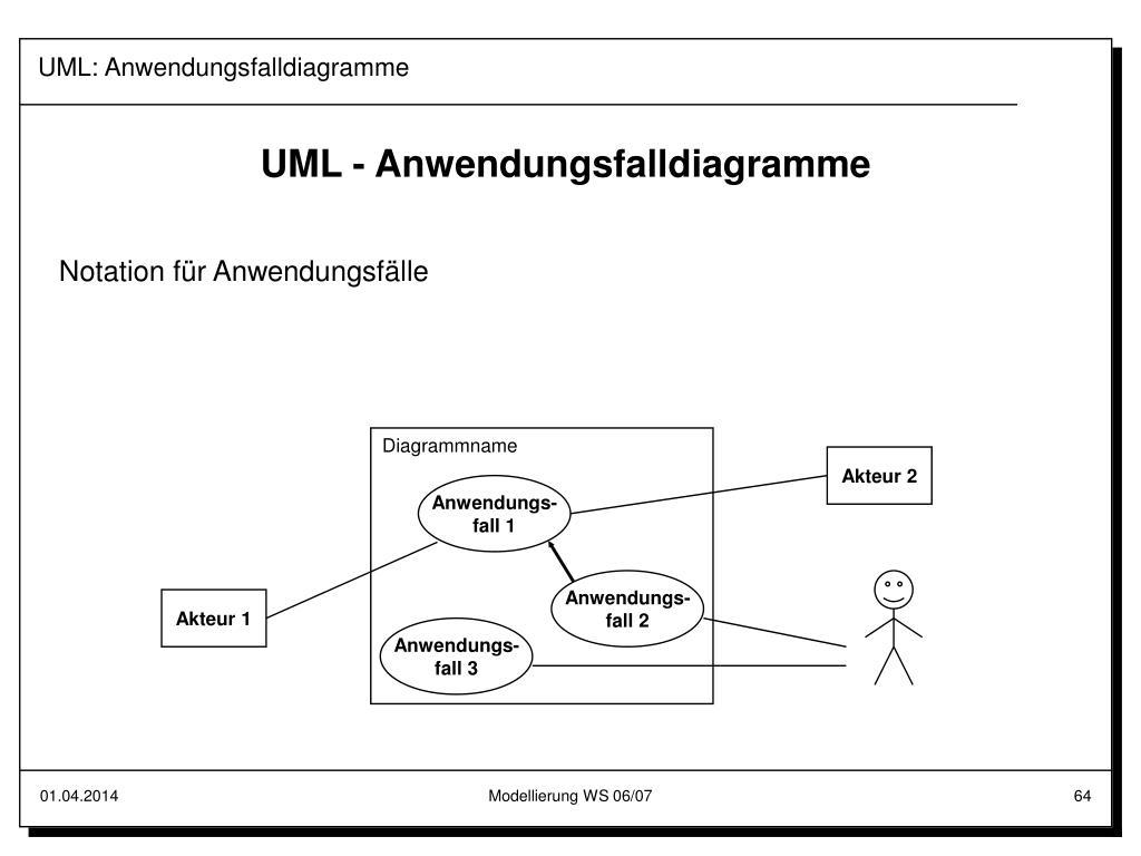 UML: Anwendungsfalldiagramme