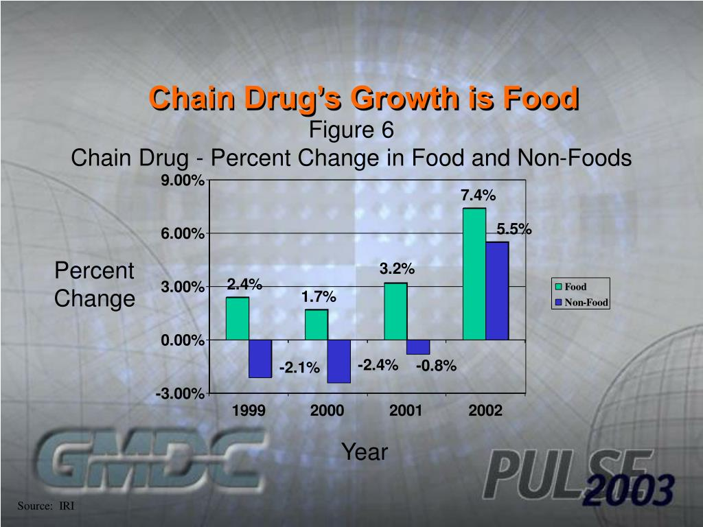 Chain Drug's Growth is Food