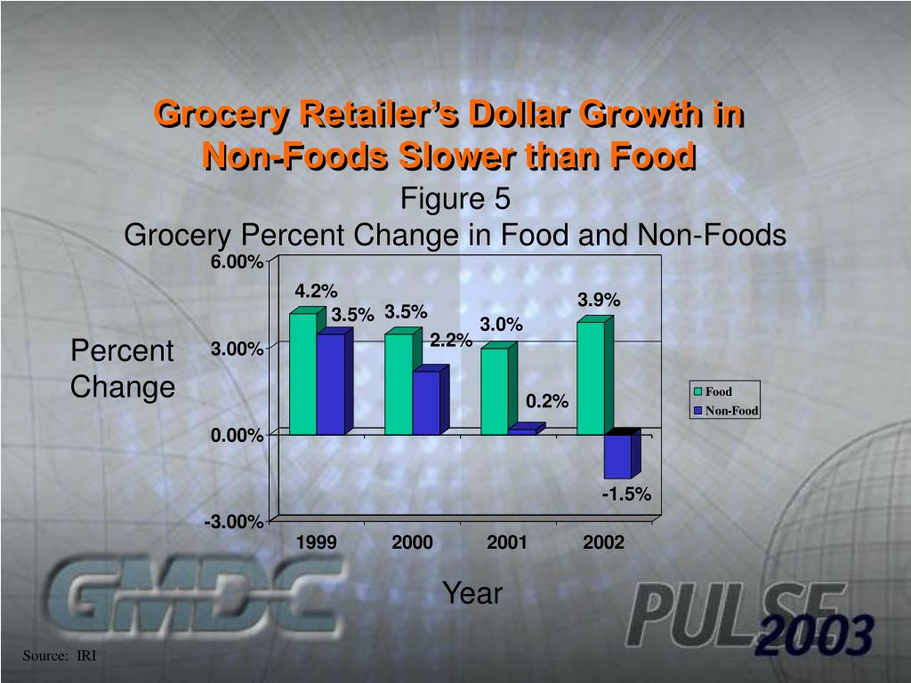 Grocery Retailer's Dollar Growth in