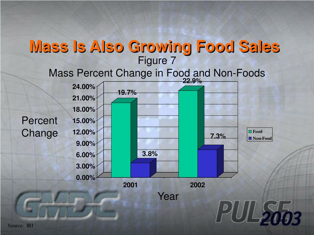 Mass Is Also Growing Food Sales