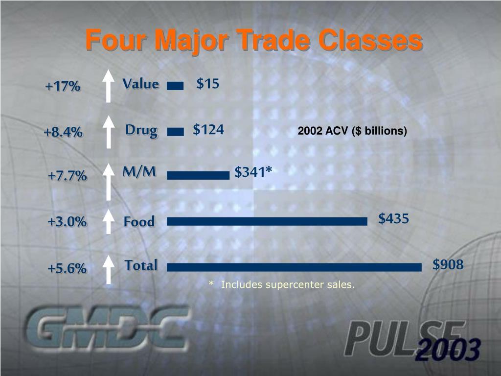 Four Major Trade Classes