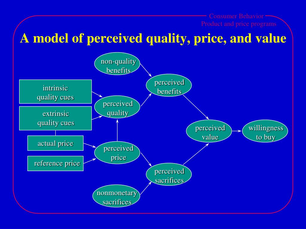 A model of perceived quality, price, and value