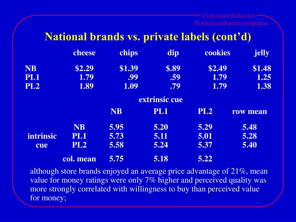 National brands vs. private labels (cont'd)