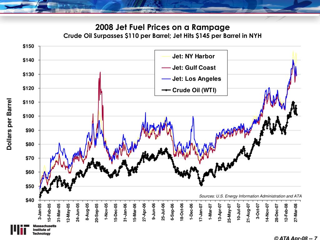 2008 Jet Fuel Prices on a Rampage