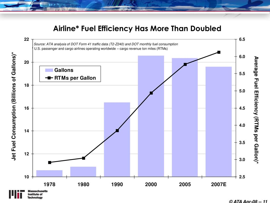 Airline* Fuel Efficiency Has More Than Doubled