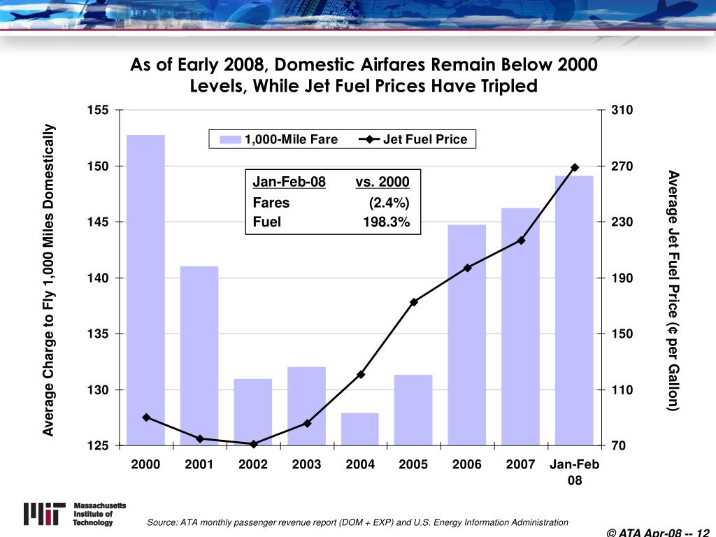 As of Early 2008, Domestic Airfares Remain Below 2000