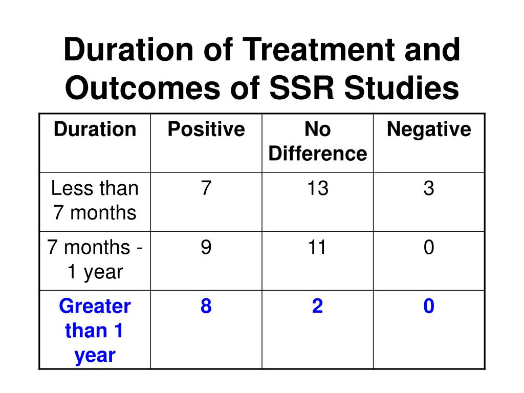 Duration of Treatment and Outcomes of SSR Studies