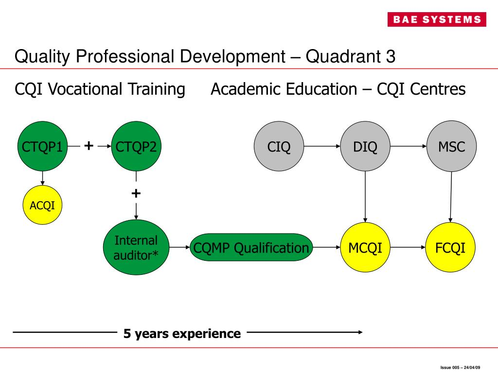 CQI Vocational Training