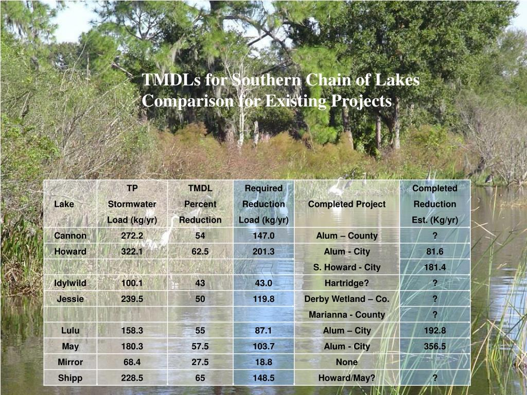 TMDLs for Southern Chain of Lakes   Comparison for Existing Projects