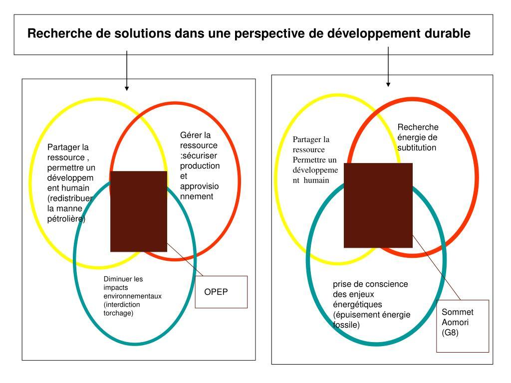 Recherche de solutions dans une perspective de développement durable