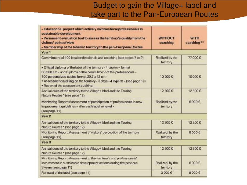 Budget to gain the Village+ label and take part to the Pan-European Routes