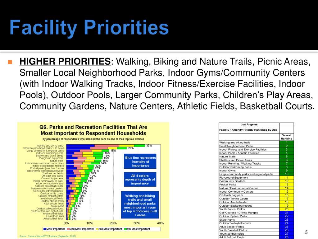 HIGHER PRIORITIES