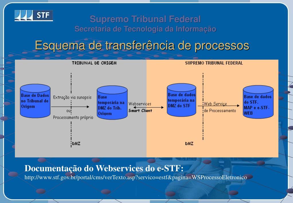 Esquema de transferência de processos